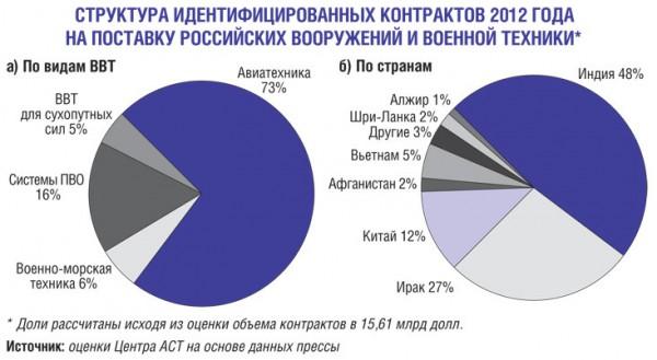 Структура контрактов на поставку ВиВТ в 2012 г.
