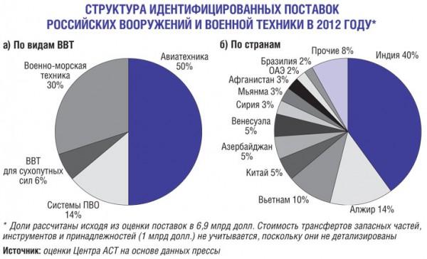 Структура поставок ВиВТ в 2012 г.