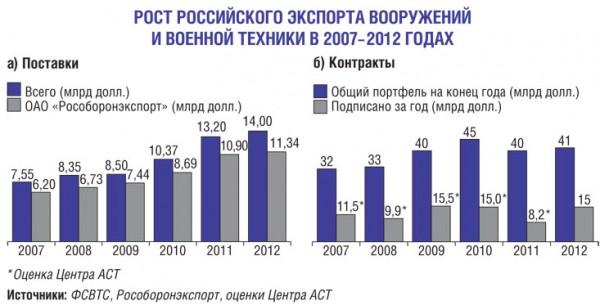 Рост экспорт ВиВТ России в 2007--2012 гг.