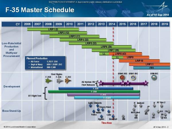 Сетевой график реализации программы F-35 (оптимистичный вариант) по состоянию на 10 сентября 2014 года.
